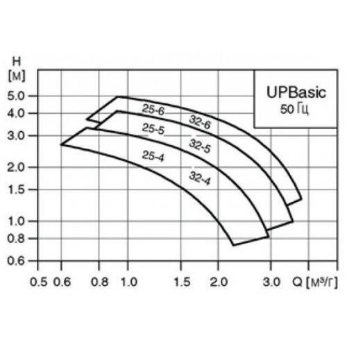 График работы: Насос циркуляционный Grundfos Basic UP 25/6 180 - рисунок
