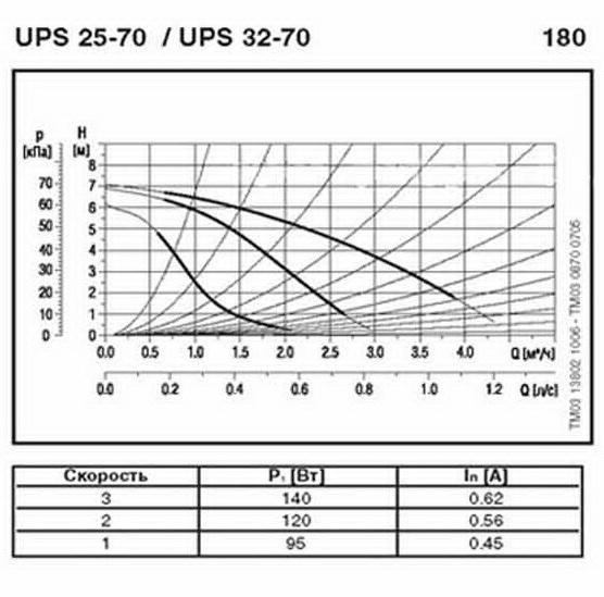График работы: Насос циркуляционный Grundfos UPS 25-70 180 - рисунок