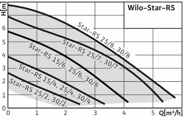 График работы: Насос циркуляционный Wilo-RS  25/4 130 - рисунок