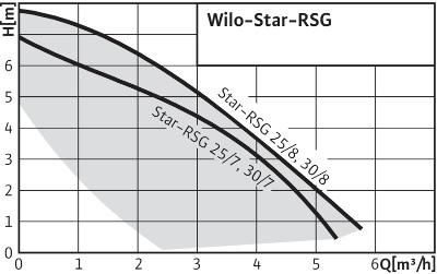 График работы: Насос циркуляционный Wilo Star RSG 25/7 - рисунок