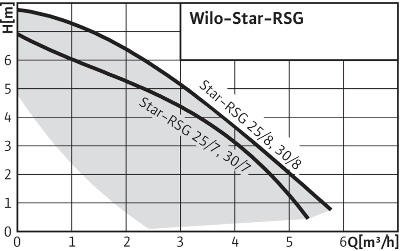 График работы: Насос циркуляционный Wilo Star RSG 30/7 - рисунок