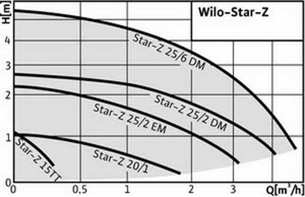 График работы: Насос рециркуляционный Wilo Star Z 20/1 - рисунок