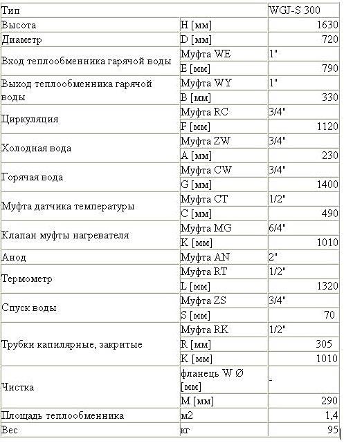 картинка - технические характеристики: Бойлер ELEKTROMET WGJ-S 300 л