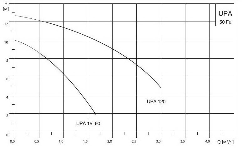 График работы: Повысительный электронасос Grundfos UPA 15-90 - рисунок