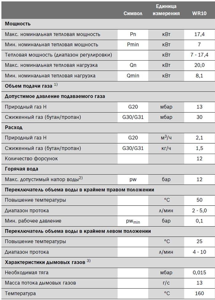 Технические характеристики: колонка газовая BOSCH Therm 4000 O W11-2 P - рисунок