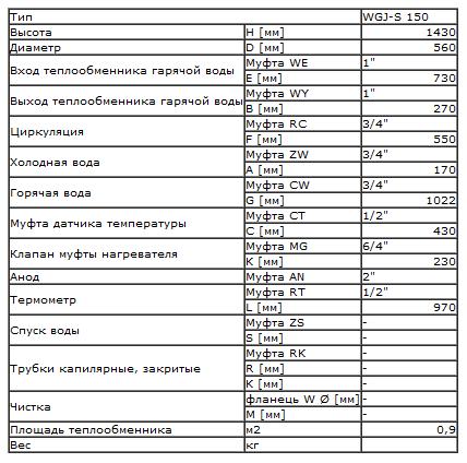 картинка - технические характеристики: Бойлер ELEKTROMET WGJ-S 150 л
