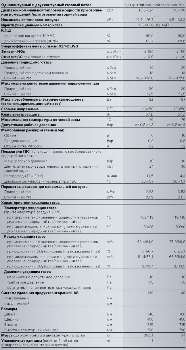картинка - технические характеристики: Котел газовый навесной Viessmann Vitopend 100 W WH1D 30 кВт