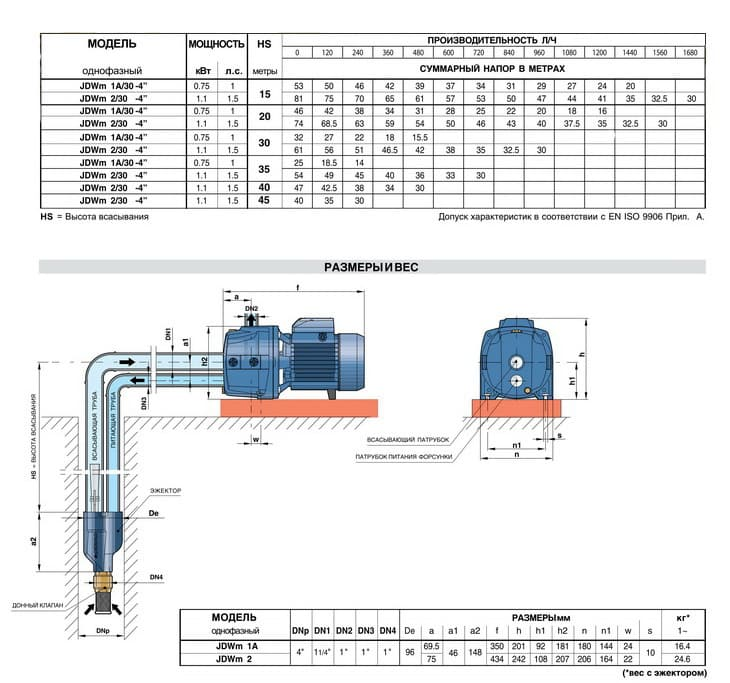картинка - технические характеристики: Насос поверхностный Pedrollo JDWm 2A