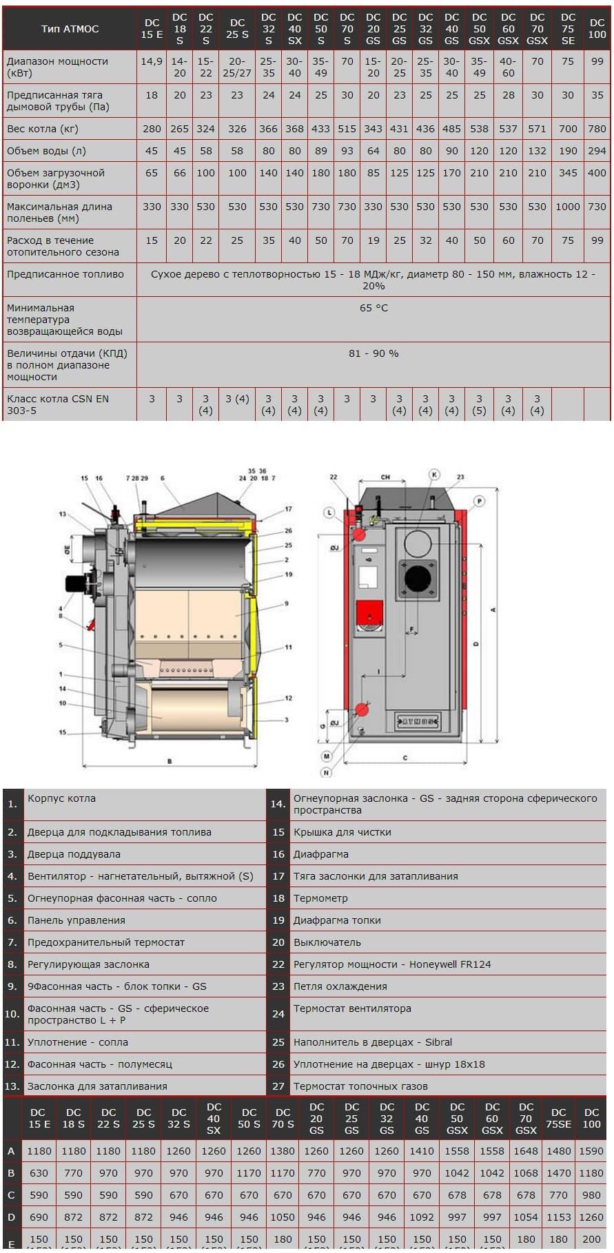 картинка - технические характеристики: Котел твердотопливный Atmos DC 100 S