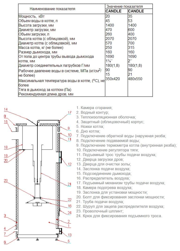 картинка - технические характеристики: Котел твердотопливный Candle 20 кВт