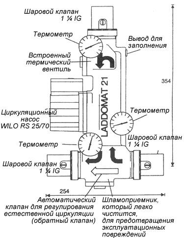 рисунок - конструкция Laddomat 21-60 (72°C)