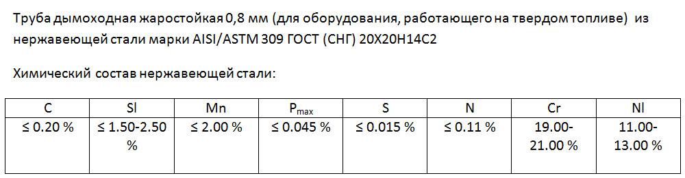 Дымоход сэндвич 0,8х160х1000, характеристики.