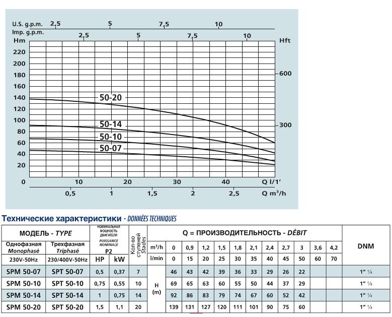 Многоступенчатый погружной насос Speroni SPM 50-20 для скважин - график работы - картинка