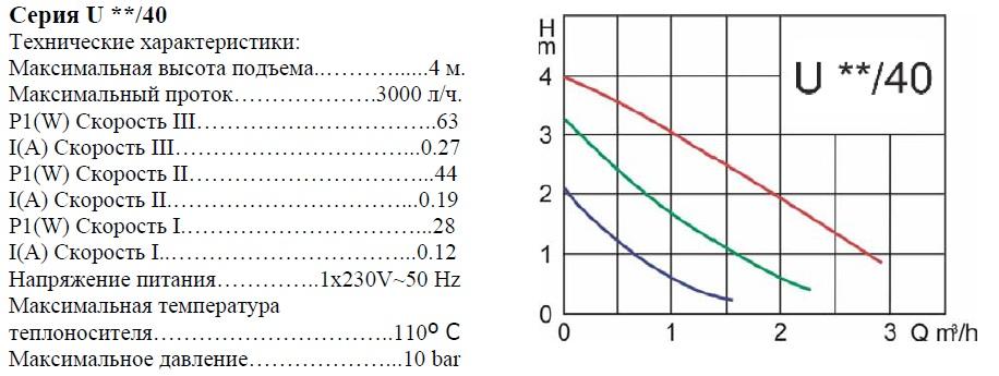 График работы: Насос циркуляционный Elektromet U 25-40 180 - рисунок