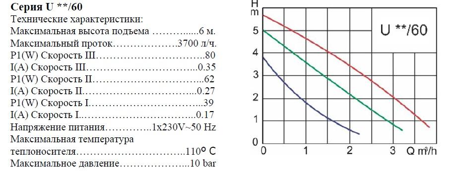 График работы: Насос циркуляционный Elektromet U 25-60 180 - рисунок