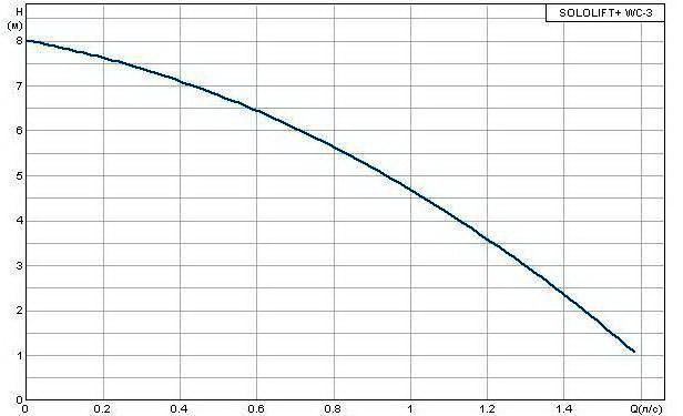 картинка - график работы насоса Grundfos Sololift+WC 3