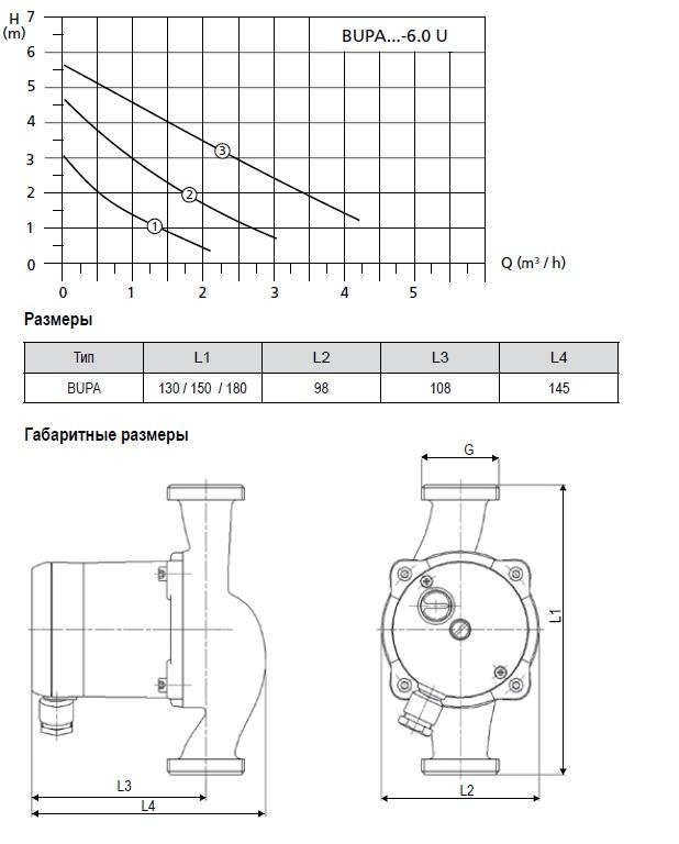 График работы циркуляционного насоса Halm Bupa - рисунок