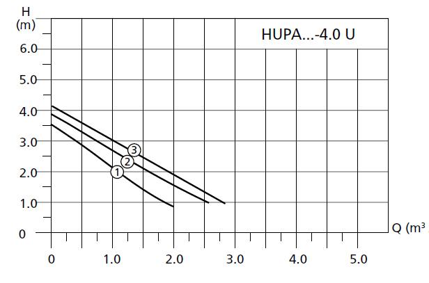 рисунок - Технические характеристики насоса циркуляционного  Halm Hupa 25-4.0 U 180