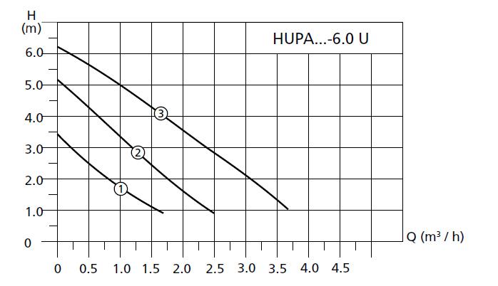 Рисунок - график работы насоса циркуляционного Halm Hupa Halm Hupa HUPA 25-6.0 U 180