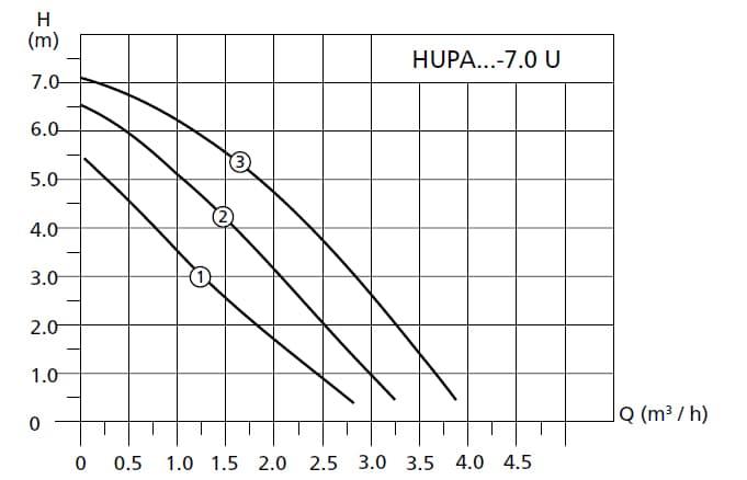 График работы насоса циркуляционного Halm Hupa 30-7.0 U 180 - рисунок