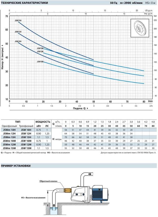График работы: Насос поверхностный самовсасывающий Pedrollo JSWm 1AX - рисунок