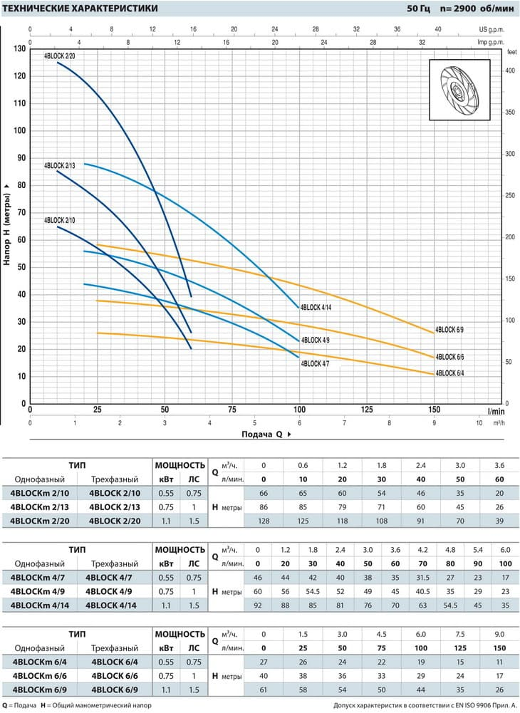 График работы: Насос скважинный моноблочный Pedrollo 4BLOCKm 4/7 PD - рисунок