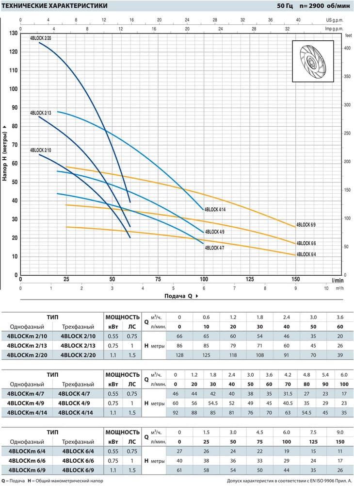 График работы: Насос скважинный моноблочный Pedrollo 4BLOCKm 2/13 PD - рисунок