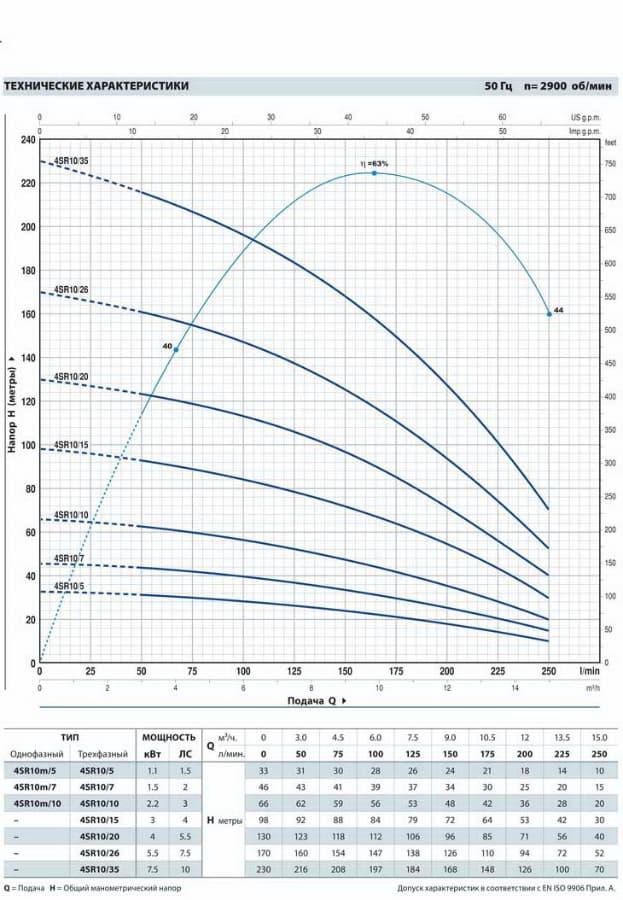 График работы: Насос cкважинный Pedrollo 4SR10m/10PD - рисунок
