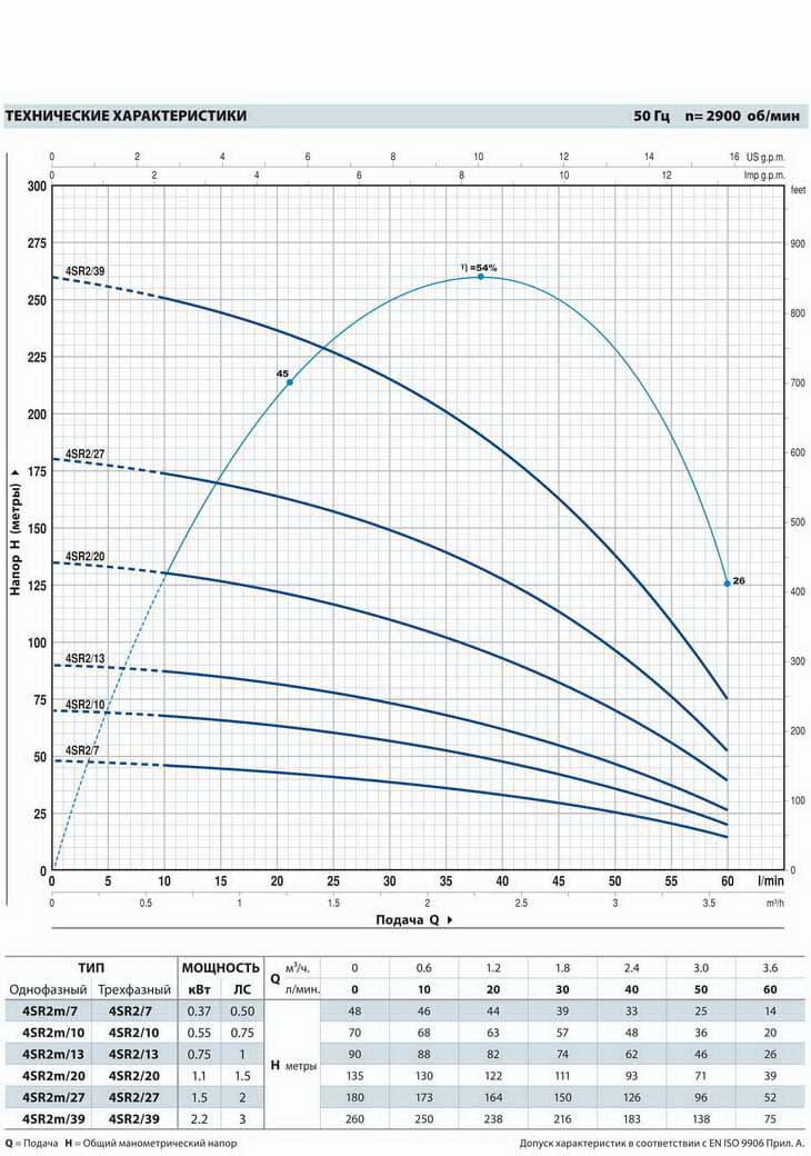 картинка - График работы: Насос скважинный Pedrollo 4SR2m/20PD
