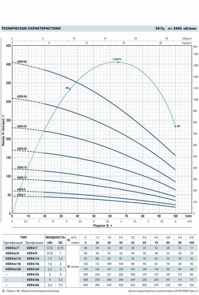 График работы: Насос скважинный Pedrollo 4SR4m/14PD - рисунок