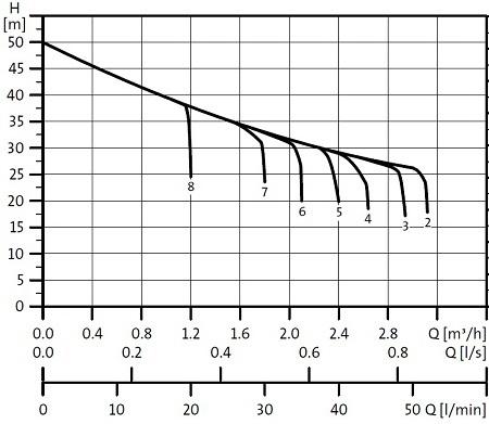 График работы: Насосная станция Grundfos JP Basic 3 PT - рисунок