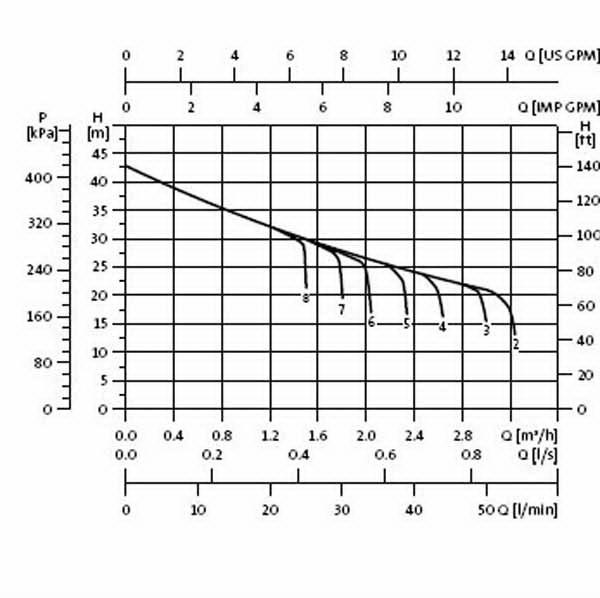 График работы: Насосная станция Grundfos JP Basic 4 PT - рисунок