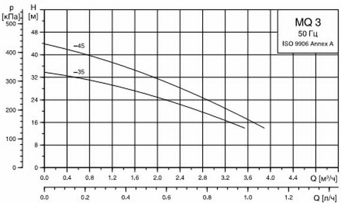 График работы: Самовсасывающая насосная станция Grundfos MQ 3-35 - рисунок