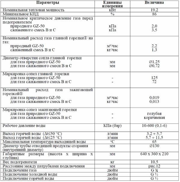 картинка - технические характеристики: Колонка газовая TERMET G-19-01