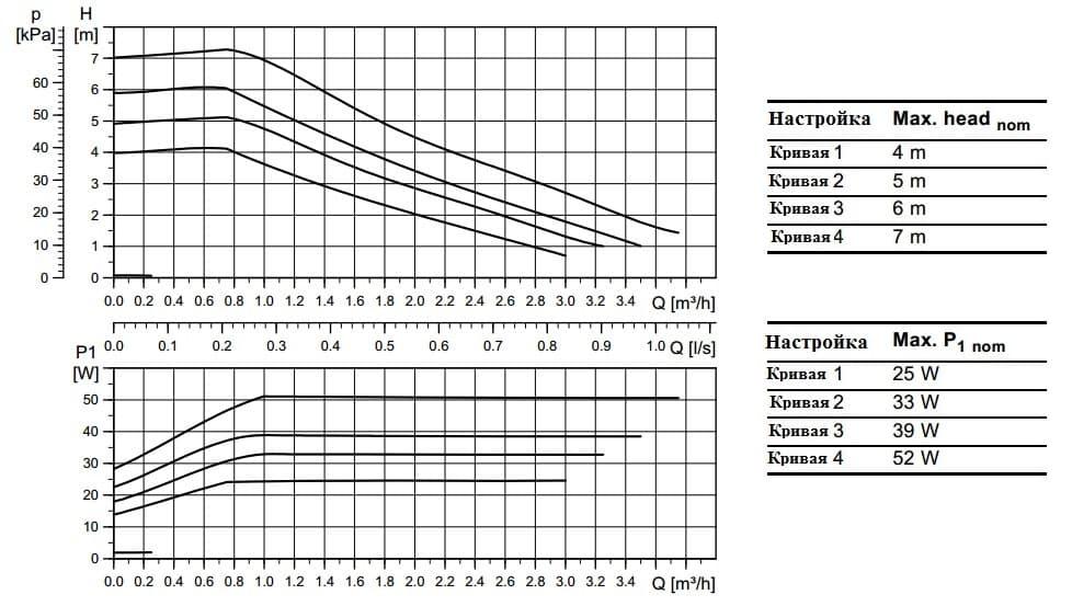 Циркуляционный насос для гелиосистем Grundfos UPM3 Solar 25-75 180