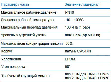 Технические характеристики клапан AFRISO ARV 386
