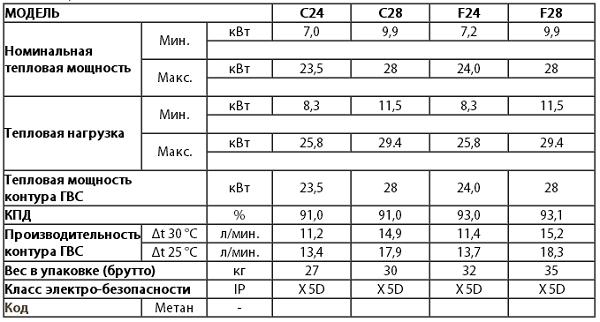 Технические характеристики - Котел настенный газовый Ferroli Diva F 24 - таблица