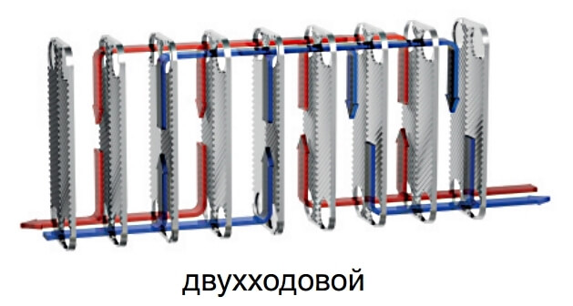 Что такое одноходовой и двухходовой теплообменник Паяный теплообменник охладитель Машимпэкс FPA 5x20-20 Юрга