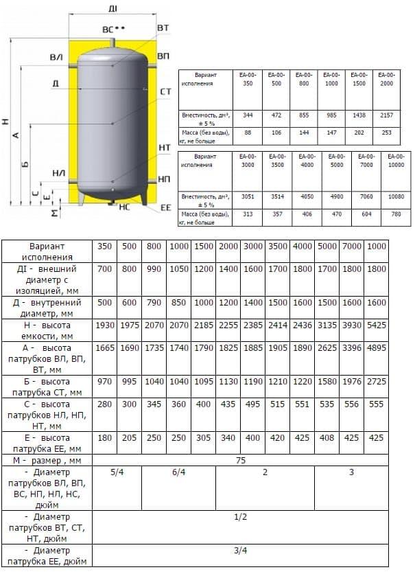 Технические характеристики бака EA-00-500