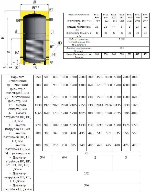 Технические характеристики бака EA-01-500