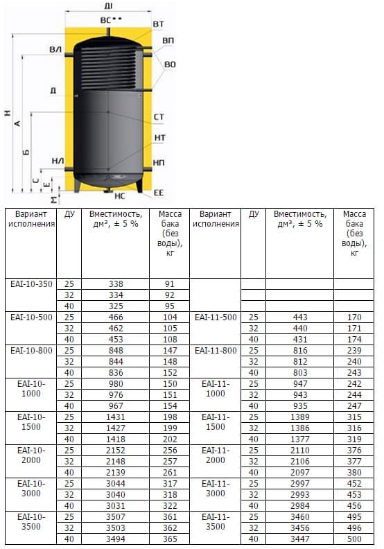 Технические характеристики бака ЕАI-10-500 л