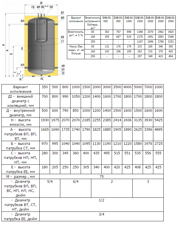 Технические характеристики бака EAВ-00-800/85
