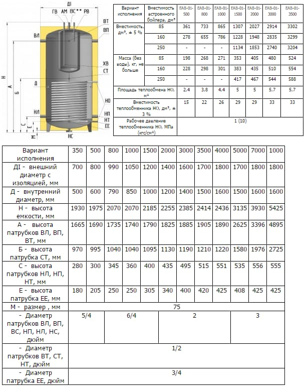 Технические характеристики бака EAВ-01-800/160