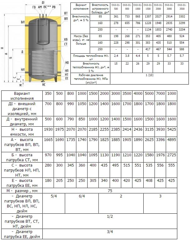 Технические характеристики бака EAВ-01-1000/160