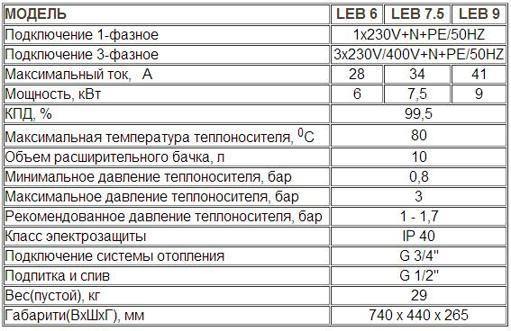 Котел электрический Ferroli LEB - характеристики