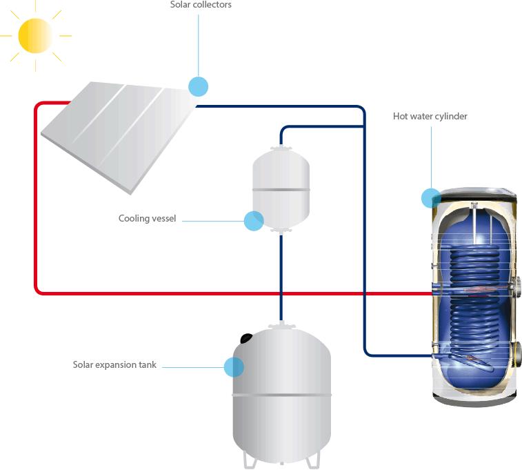 Схема установки расширительного бака в системе с солнечным коллектором.