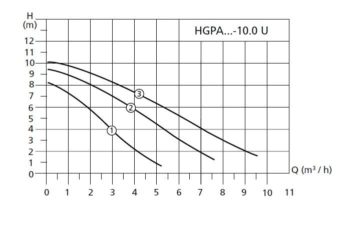 График работы насоса циркуляционного  Halm HGPA 25-10.0 U 180  - рисунок