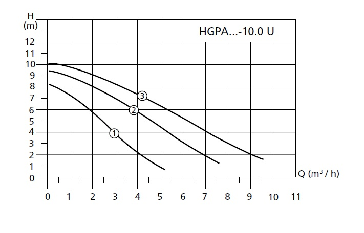 График работы насоса циркуляционного  Halm HGPA 30-10.0 U 180 - рисунок