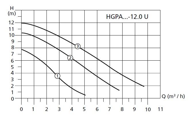График работы насоса циркуляционного  Halm HGPA 25-12.0 U 180 - рисунок