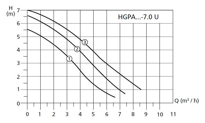 График работы насоса циркуляционного Halm HGPA 30-7 . 0 U 180 - рисунок